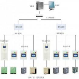 空压机集中控制网群远程控制